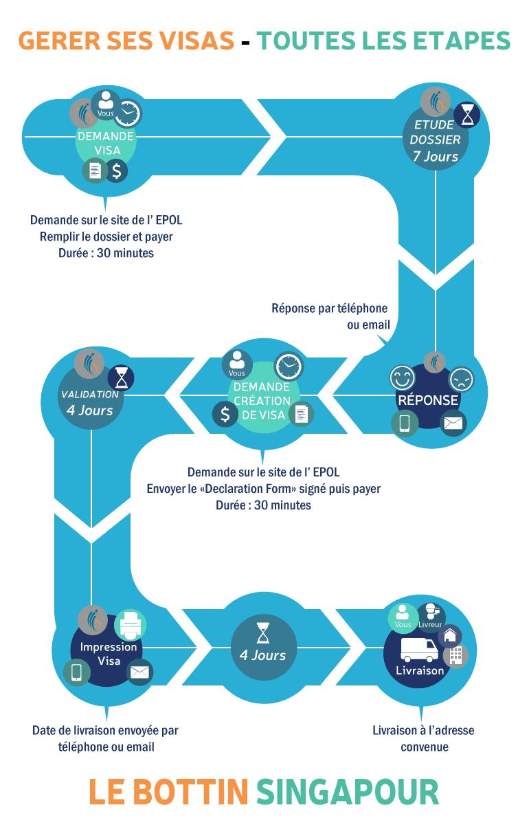 gerer ses visas a singapour infographie